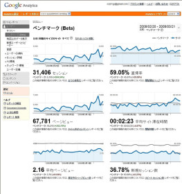 Google Analytics ベンチマーク by suzukik, on Flickr